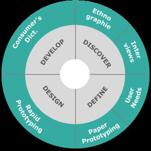 Methoden in der kundenfokussierten Produktentwicklung