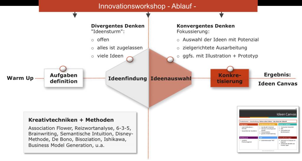 Ablauf eines Ideenworkshops